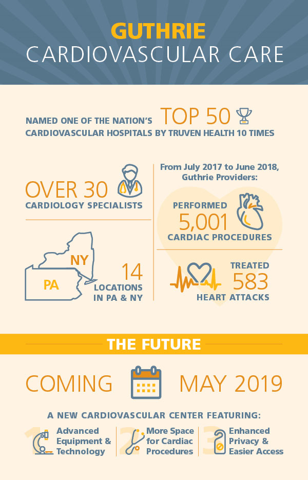 New Cardiovascular Center: Rising to Meet Our Community's Needs